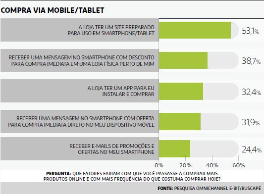 7 fatores que influenciam as compras pela internet blog for Compra online mobili